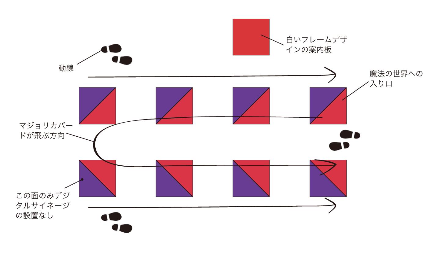 9本の柱の俯瞰図
